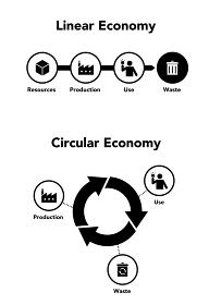 線形経済と循環経済の図形