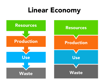 線形経済 図形