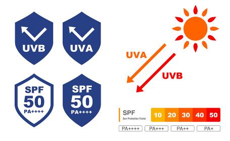 UVケア グラフィック アイコンセット