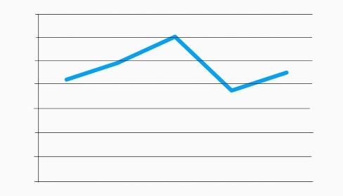 売り上げの上下をイメージした折れ線グラフ