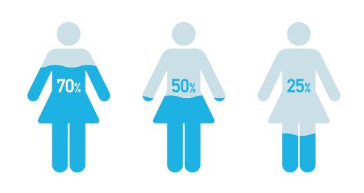 女性の体と水分レベルの図