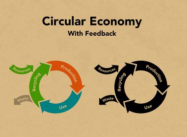 循環経済の図形 クラフトテクスチャ