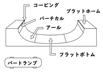スケートパーク等で使用される練習道具(セクション)や各部位の名称が分かるイラスト(バートランプ)