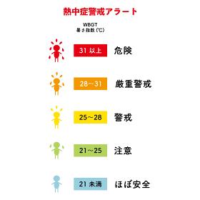 熱中症警戒アラートの暑さ指数をわかりやすく表したイラスト