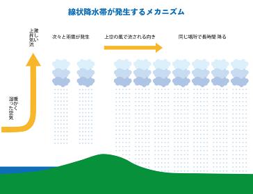 線状降水帯の発生メカニズムのイラスト