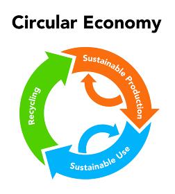 循環経済 リサイクル図形